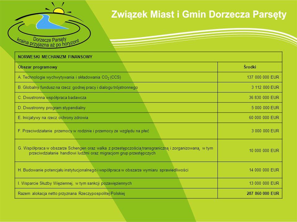 NORWESKI MECHANIZM FINANSOWY Obszar programowyŚrodki A. Technologie wychwytywania i składowania CO 2 (CCS)137 000 000 EUR B. Globalny fundusz na rzecz