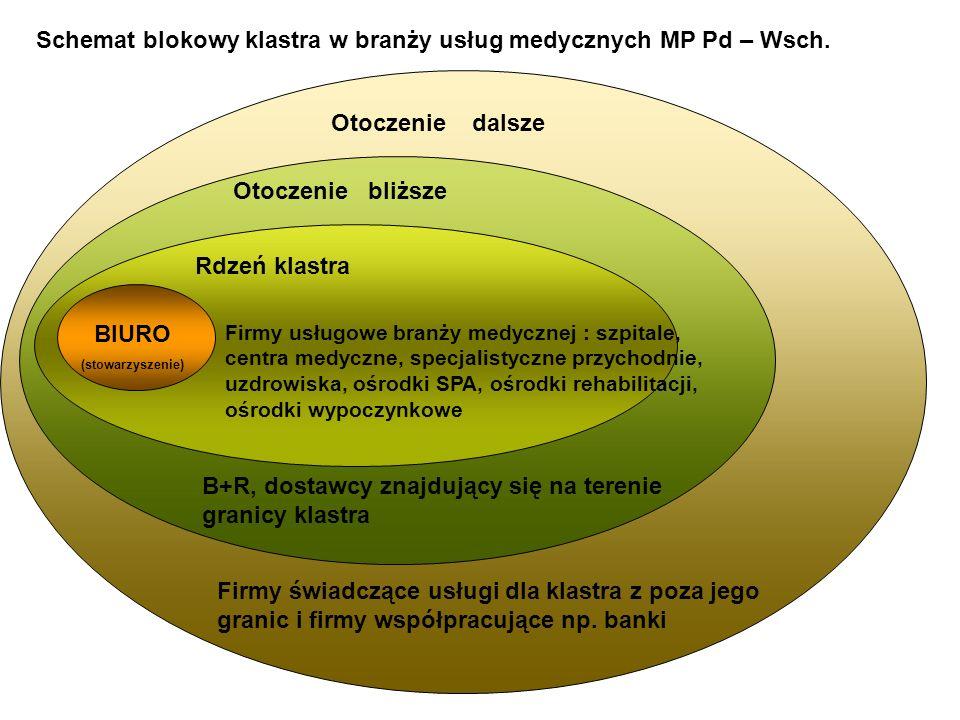 Schemat blokowy klastra w branży usług medycznych MP Pd – Wsch. BIURO (stowarzyszenie) Otoczenie dalsze Firmy świadczące usługi dla klastra z poza jeg