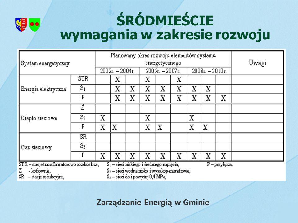 ŚRÓDMIEŚCIE wymagania w zakresie rozwoju Zarządzanie Energią w Gminie