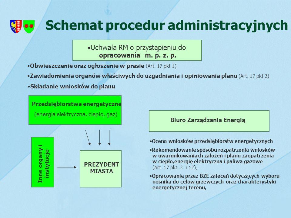 Schemat procedur administracyjnych Przedsiębiorstwa energetyczne (energia elektryczna, ciepło, gaz) Uchwała RM o przystąpieniu do opracowania m. p. z.