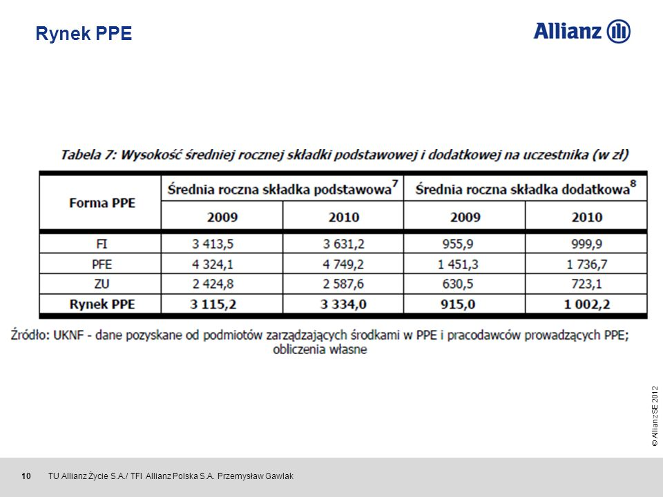 © Allianz SE 2012 TU Allianz Życie S.A./ TFI Allianz Polska S.A. Przemysław Gawlak 10 Rynek PPE