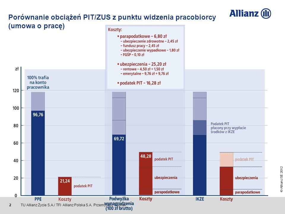 © Allianz SE 2012 TU Allianz Życie S.A./ TFI Allianz Polska S.A. Przemysław Gawlak 2 Porównanie obciążeń PIT/ZUS z punktu widzenia pracobiorcy (umowa