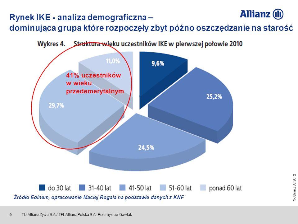 © Allianz SE 2012 TU Allianz Życie S.A./ TFI Allianz Polska S.A. Przemysław Gawlak 5 41% uczestników w wieku przedemerytalnym Źródło Edinem, opracowan