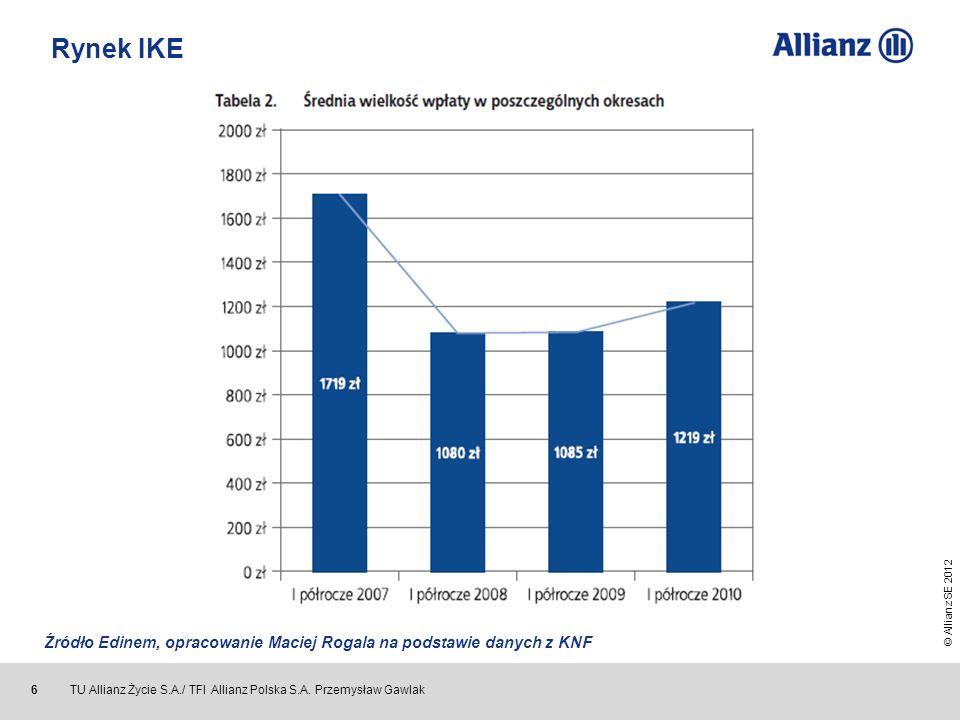 © Allianz SE 2012 TU Allianz Życie S.A./ TFI Allianz Polska S.A. Przemysław Gawlak 6 Źródło Edinem, opracowanie Maciej Rogala na podstawie danych z KN