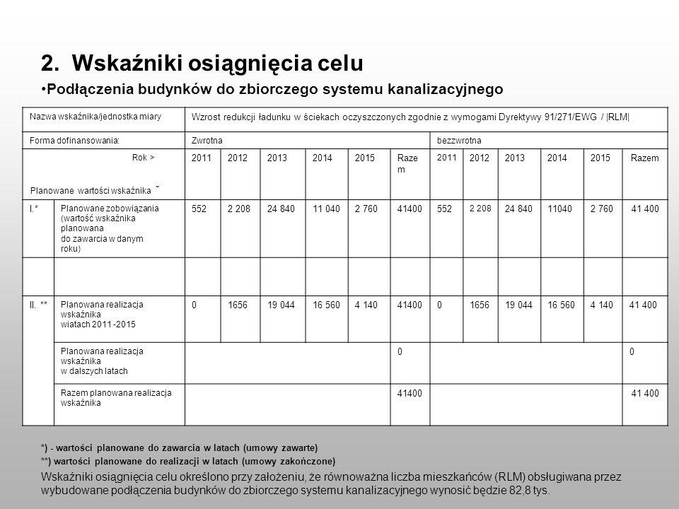 2. Wskaźniki osiągnięcia celu Podłączenia budynków do zbiorczego systemu kanalizacyjnego *) - wartości planowane do zawarcia w latach (umowy zawarte)
