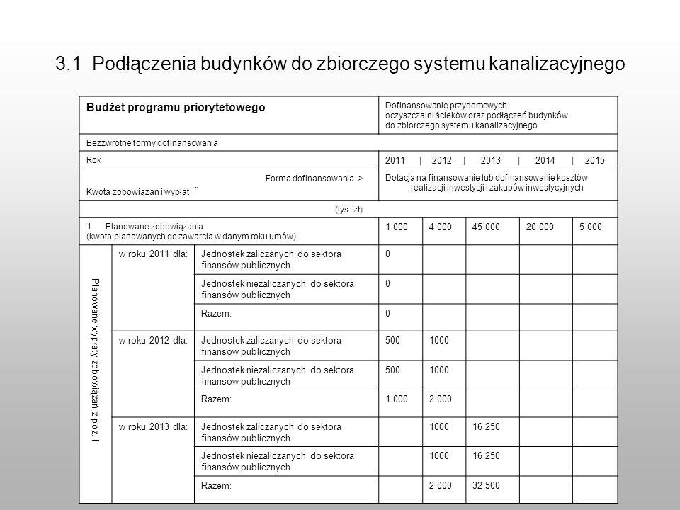 Budżet programu priorytetowego Dofinansowanie przydomowych oczyszczalni ścieków oraz podłączeń budynków do zbiorczego systemu kanalizacyjnego Bezzwrotne formy dofinansowania Rok2011 | 2012 | 2013 | 2014 | 2015 Forma dofinansowania > Kwota zobowiązań i wypłat ˇ Dotacja na finansowanie lub dofinansowanie kosztów realizacji inwestycji i zakupów inwestycyjnych (tys.