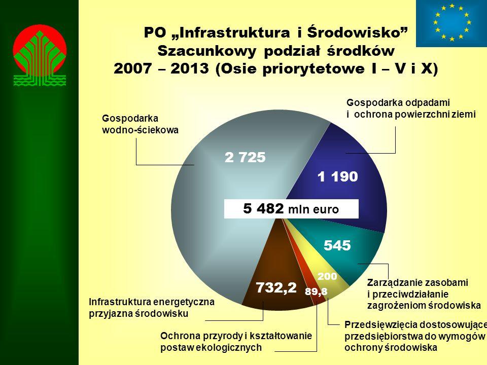 PO Infrastruktura i Środowisko Szacunkowy podział środków 2007 – 2013 (Osie priorytetowe I – V i X) 5 482 mln euro 2 725 1 190 545 200 89,8 Gospodarka odpadami i ochrona powierzchni ziemi Zarządzanie zasobami i przeciwdziałanie zagrożeniom środowiska Przedsięwzięcia dostosowujące przedsiębiorstwa do wymogów ochrony środowiska Ochrona przyrody i kształtowanie postaw ekologicznych Gospodarka wodno-ściekowa Infrastruktura energetyczna przyjazna środowisku 732,2