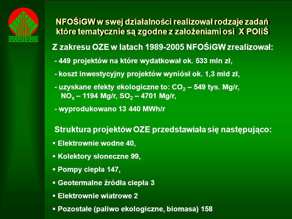 NFOŚiGW w swej działalności realizował rodzaje zadań które tematycznie są zgodne z założeniami osi X POIiŚ Z zakresu OZE w latach 1989-2005 NFOŚiGW zrealizował: - 449 projektów na które wydatkował ok.
