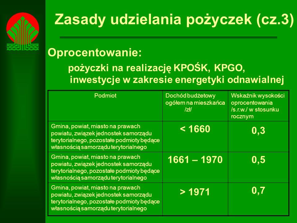 Zasady udzielania pożyczek (cz.3) Oprocentowanie: pożyczki na realizację KPOŚK, KPGO, inwestycje w zakresie energetyki odnawialnej PodmiotDochód budżetowy ogółem na mieszkańca /zł/ Wskaźnik wysokości oprocentowania /s.r.w./ w stosunku rocznym Gmina, powiat, miasto na prawach powiatu, związek jednostek samorządu terytorialnego, pozostałe podmioty będące własnością samorządu terytorialnego < 1660 0,3 Gmina, powiat, miasto na prawach powiatu, związek jednostek samorządu terytorialnego, pozostałe podmioty będące własnością samorządu terytorialnego 1661 – 19700,5 Gmina, powiat, miasto na prawach powiatu, związek jednostek samorządu terytorialnego, pozostałe podmioty będące własnością samorządu terytorialnego > 1971 0,7