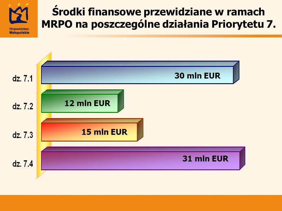 Środki finansowe przewidziane w ramach MRPO na poszczególne działania Priorytetu 7. 30 mln EUR 12 mln EUR 15 mln EUR 31 mln EUR