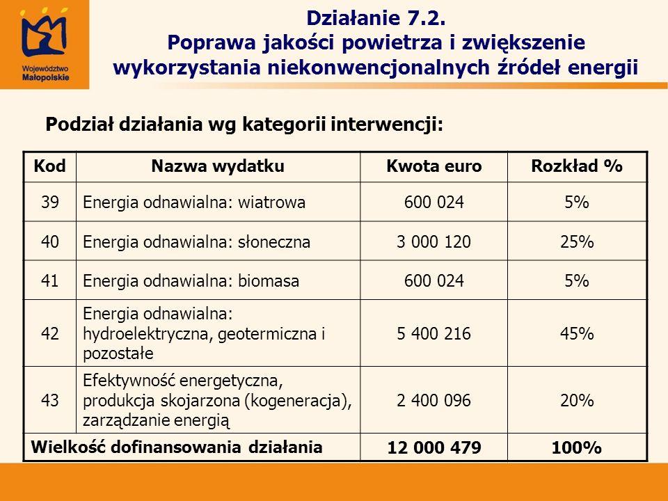 Działanie 7.2. Poprawa jakości powietrza i zwiększenie wykorzystania niekonwencjonalnych źródeł energii Podział działania wg kategorii interwencji: Ko