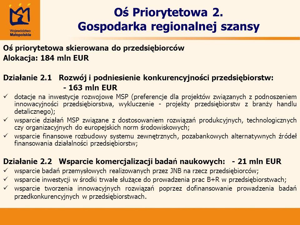 Oś Priorytetowa 2. Gospodarka regionalnej szansy Oś priorytetowa skierowana do przedsiębiorców Alokacja: 184 mln EUR Działanie 2.1 Rozwój i podniesien