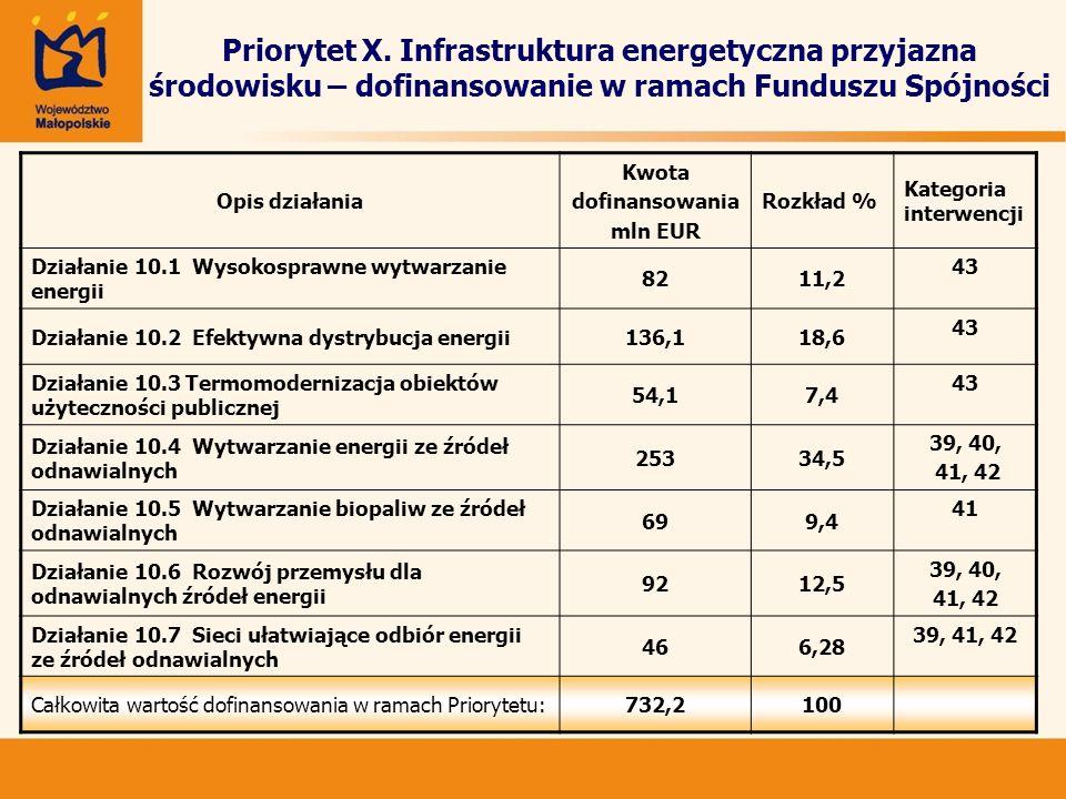 Priorytet X. Infrastruktura energetyczna przyjazna środowisku – dofinansowanie w ramach Funduszu Spójności Opis działania Kwota dofinansowania mln EUR