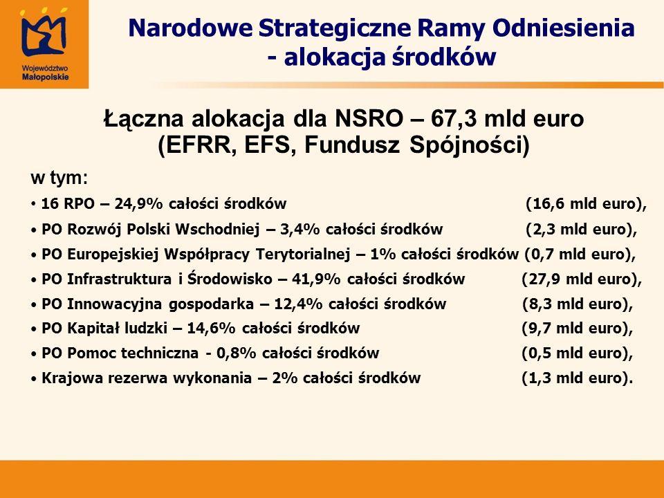 Narodowe Strategiczne Ramy Odniesienia - alokacja środków Łączna alokacja dla NSRO – 67,3 mld euro (EFRR, EFS, Fundusz Spójności) w tym: 16 RPO – 24,9