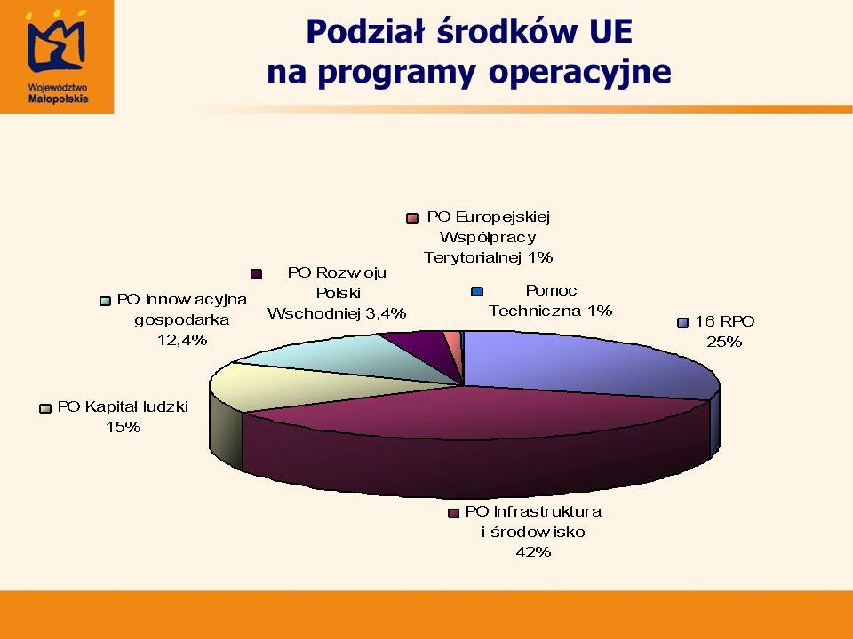 Fundusze Unii Europejskiej 2007-2013 w Małopolsce Małopolski Regionalny Program Operacyjny na lata 2007-2013 (MRPO) Program Operacyjny Infrastruktura i Środowisko 2007-2013 Program Operacyjny Kapitał Ludzki 2007-2013 Program Operacyjny Innowacyjna Gospodarka 2007 - 2013 Europejska Współpraca Terytorialna 2007-2013 (Polska – Słowacja) Program Rozwoju Obszarów Wiejskich na lata 2007-2013