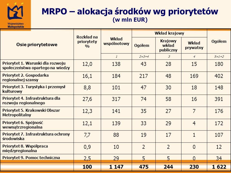 MRPO – alokacja środków wg priorytetów (w mln EUR) Osie priorytetowe Rozkład na priorytety % Wkład wspólnotowy Wkład krajowy Ogółem Krajowy wkład publ