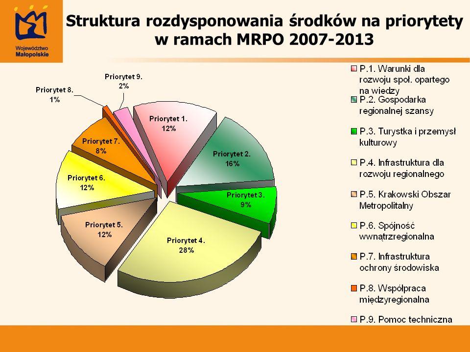 Struktura rozdysponowania środków na priorytety w ramach MRPO 2007-2013