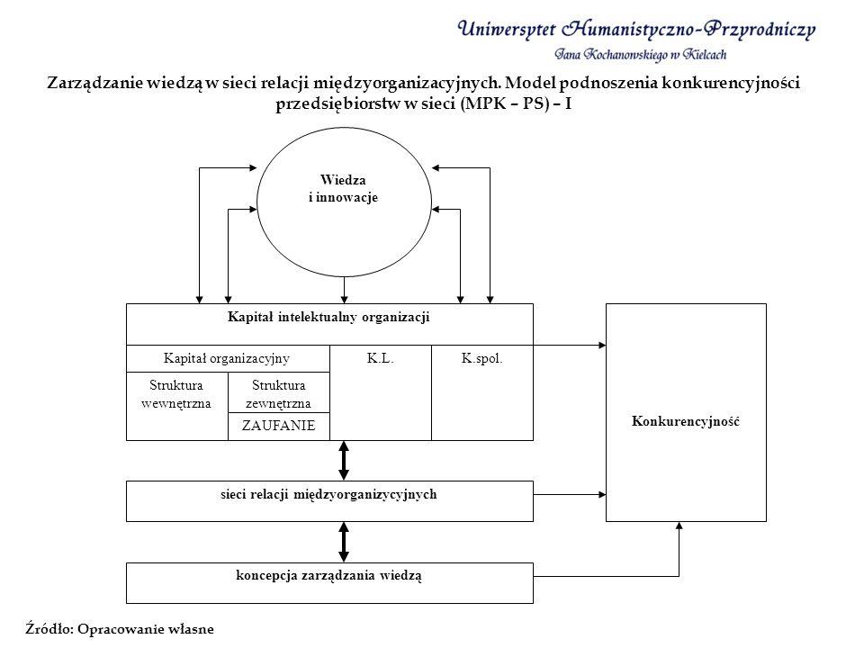 Zarządzanie wiedzą w sieci relacji międzyorganizacyjnych. Model podnoszenia konkurencyjności przedsiębiorstw w sieci (MPK – PS) – I Źródło: Opracowani