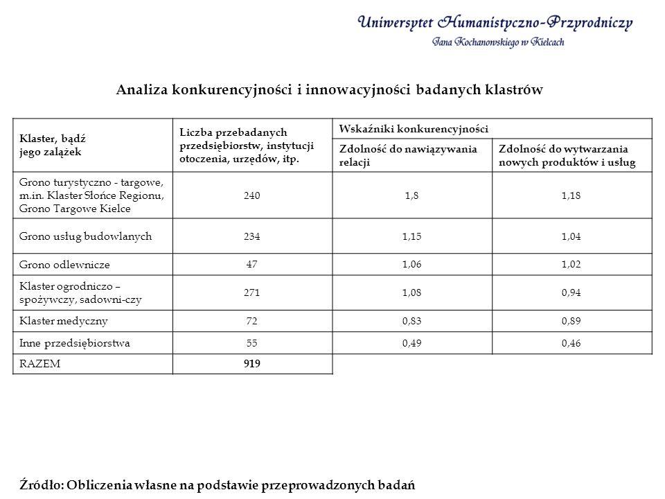 Podstawą przeprowadzenia badań 92 mikroprzedsiębiorstw w województwie świętokrzyskim była identyfikacja szans wzrostu konkurencyjnego.