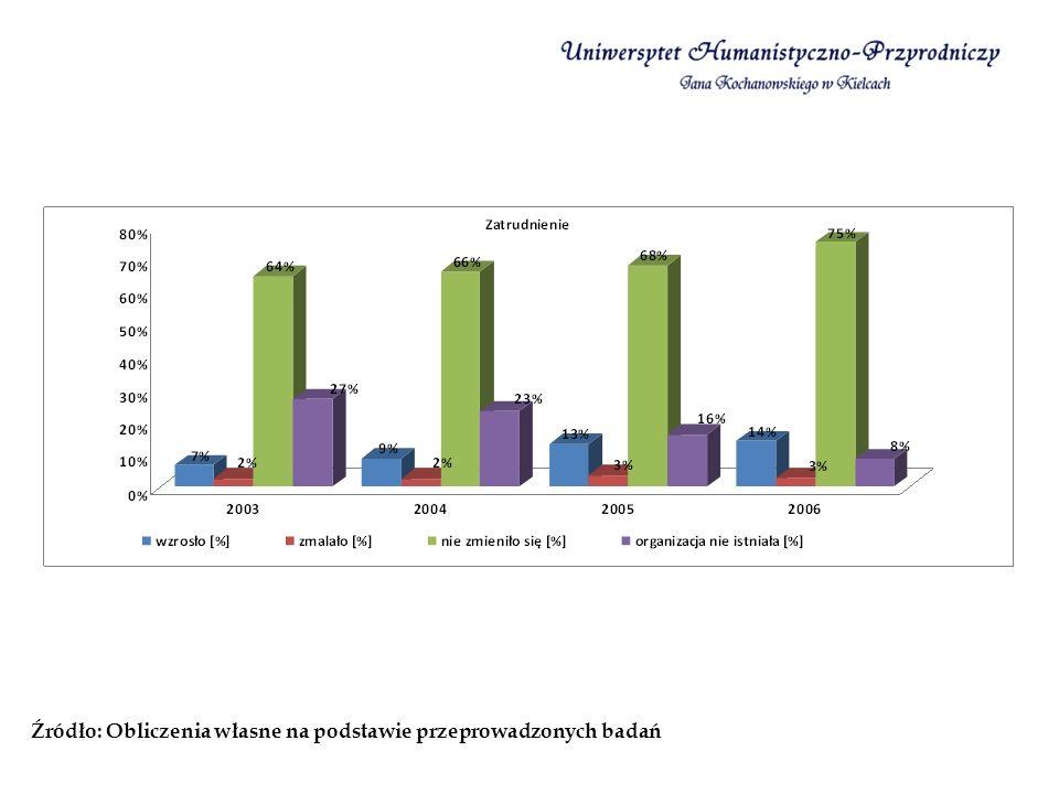 Większość badanych mikrofilm, to jest 8 funkcjonuje w Kielcach.