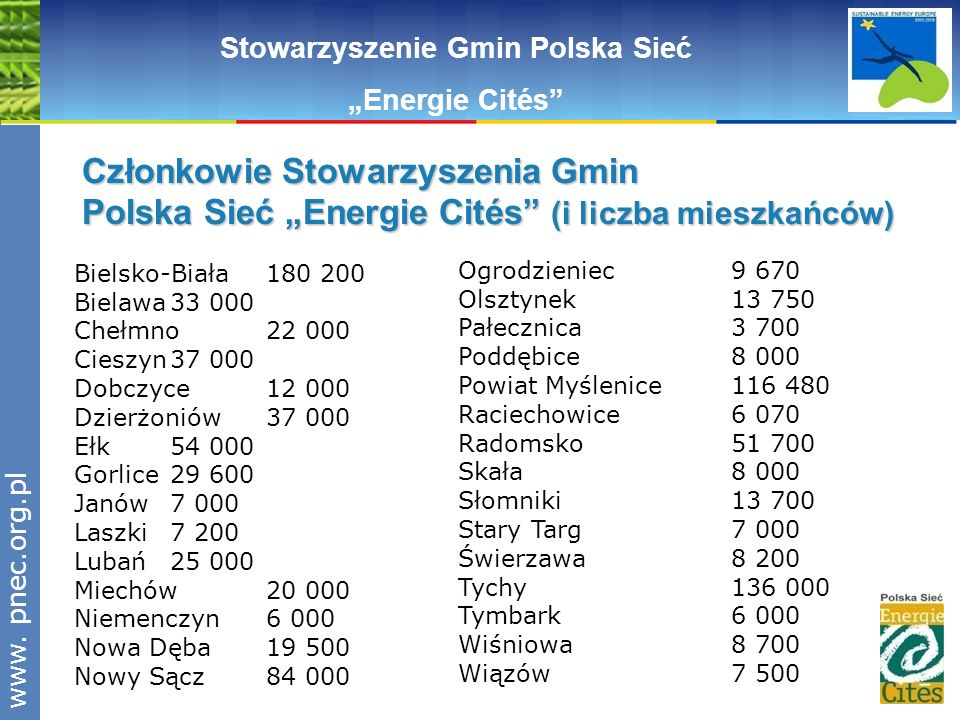 www.pnec.org.pl Stowarzyszenie Gmin Polska Sieć Energie Cités Członkowie Stowarzyszenia Gmin Polska Sieć Energie Cités (i liczba mieszkańców) Bielsko-