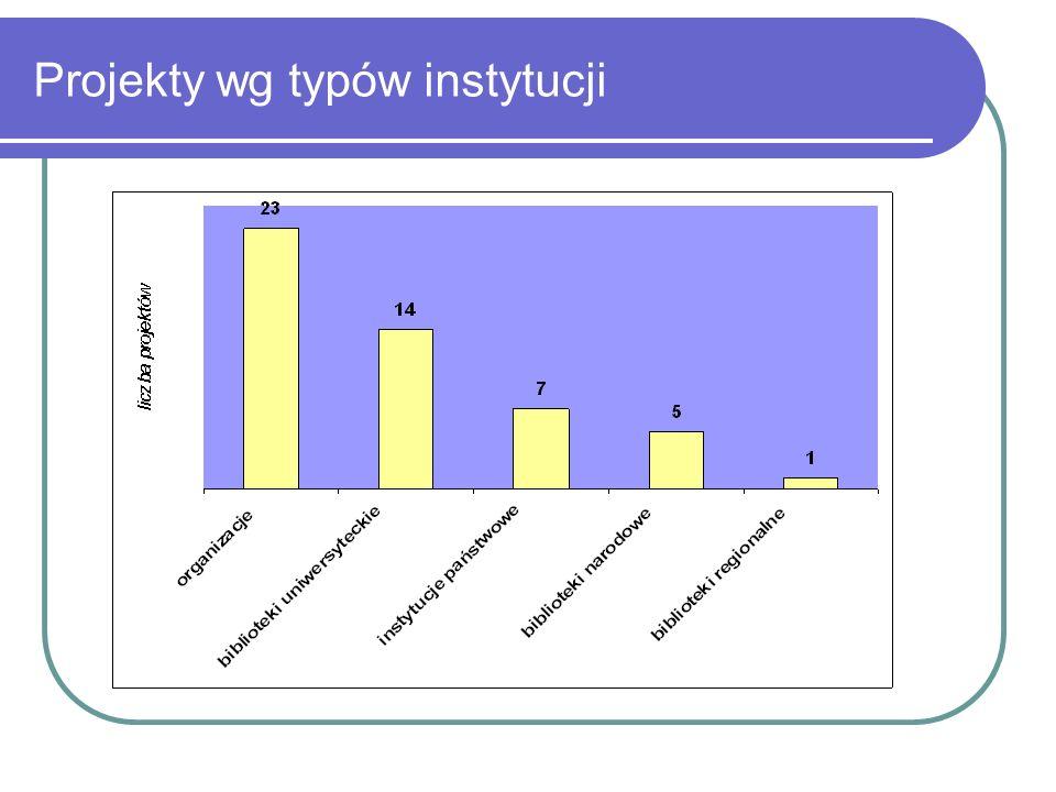 Projekty wg typów instytucji