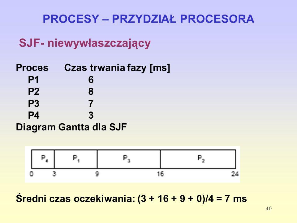 40 PROCESY – PRZYDZIAŁ PROCESORA SJF- niewywłaszczający ProcesCzas trwania fazy [ms] P1 6 P28 P37 P4 3 Diagram Gantta dla SJF Średni czas oczekiwania: