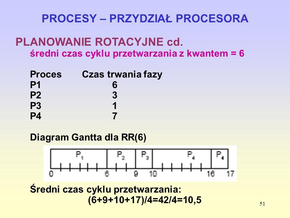 51 PROCESY – PRZYDZIAŁ PROCESORA PLANOWANIE ROTACYJNE cd. średni czas cyklu przetwarzania z kwantem = 6 ProcesCzas trwania fazy P16 P23 P31 P47 Diagra