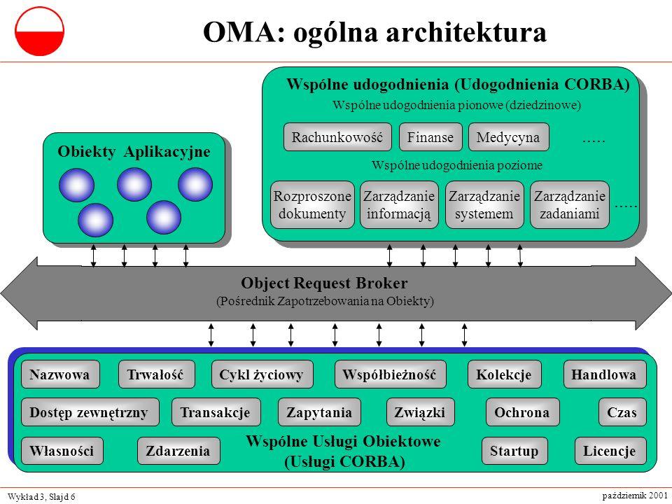 Wykład 3, Slajd 6 październik 2001 OMA: ogólna architektura Obiekty Aplikacyjne Object Request Broker (Pośrednik Zapotrzebowania na Obiekty) Wspólne U