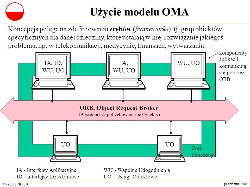 Wykład 3, Slajd 9 październik 2001 Koncepcja polega na zdefiniowaniu zrębów (frameworks), tj. grup obiektów specyficznych dla danej dziedziny, które u