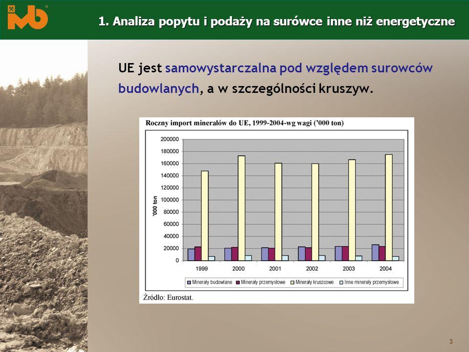 3 UE jest samowystarczalna pod względem surowców budowlanych, a w szczególności kruszyw. 1. Analiza popytu i podaży na surówce inne niż energetyczne