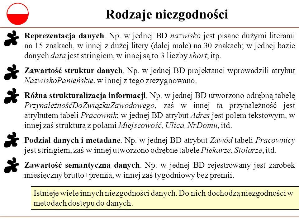 Rodzaje niezgodności Reprezentacja danych. Np. w jednej BD nazwisko jest pisane dużymi literami na 15 znakach, w innej z dużej litery (dalej małe) na