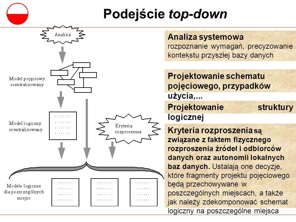 Podejście top-down Analiza systemowa rozpoznanie wymagań, precyzowanie kontekstu przyszłej bazy danych Projektowanie schematu pojęciowego, przypadków