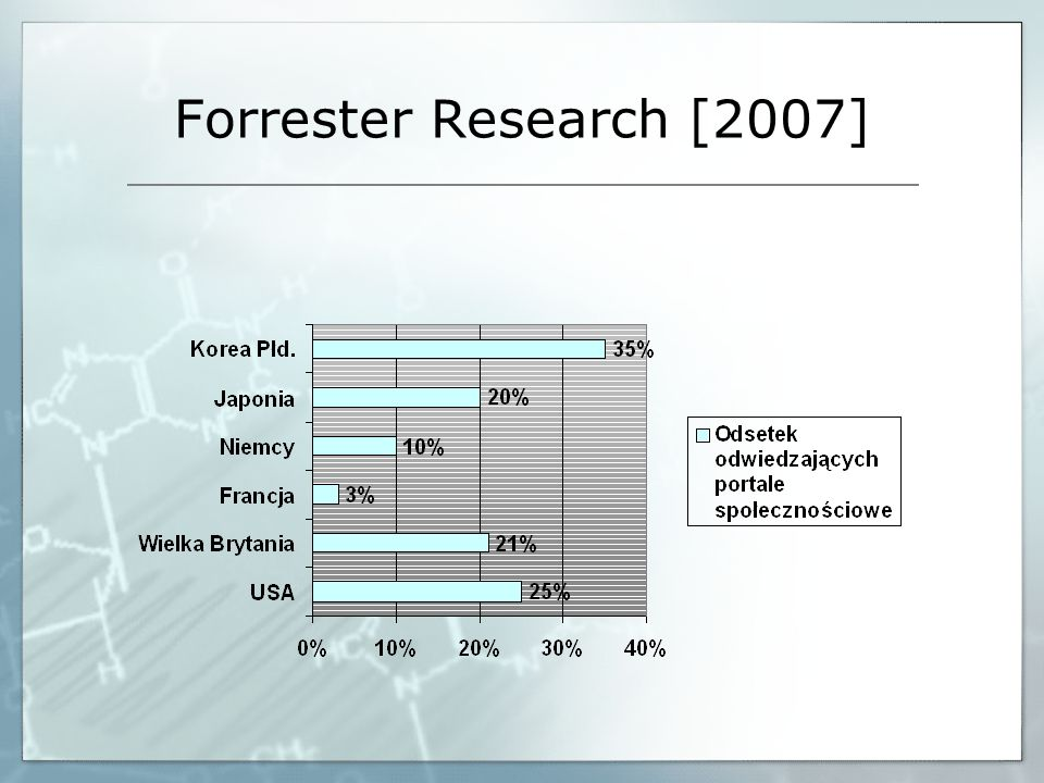 Forrester Research [2007]