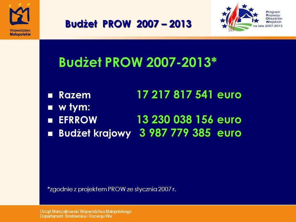 Urząd Marszałkowski Województwa Małopolskiego Departament Środowiska i Rozwoju Wsi Budżet PROW 2007 – 2013 Budżet PROW 2007 – 2013 Budżet PROW 2007-20