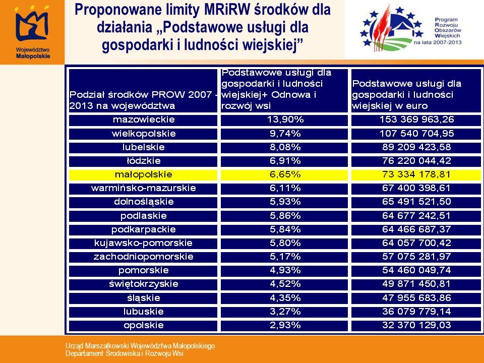 Urząd Marszałkowski Województwa Małopolskiego Departament Środowiska i Rozwoju Wsi Proponowane limity MRiRW środków dla działania Podstawowe usługi dl