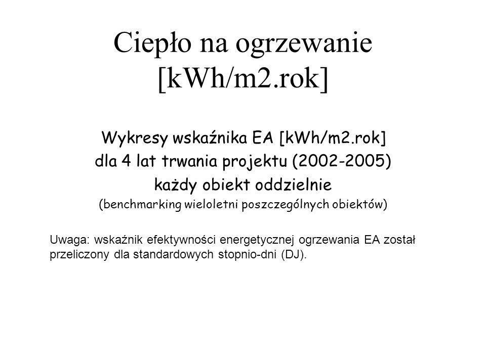 Ciepło na ogrzewanie [kWh/m2.rok] Wykresy wskaźnika EA [kWh/m2.rok] dla 4 lat trwania projektu (2002-2005) każdy obiekt oddzielnie (benchmarking wielo