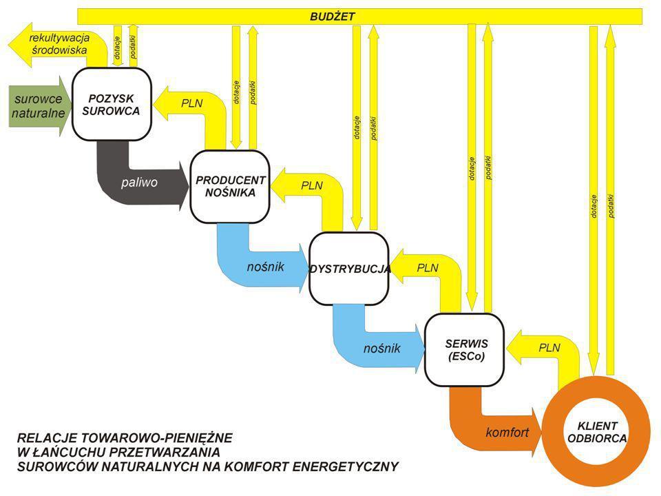 Rozwój zapotrzebowania na energię pierwotną oraz NEGAWATY w EUR 25 (NEGAWATY : energia zaoszczędzona obliczona na bazie zapotrzebowania energetycznego w roku 1971) wg: Bernard Laponche : Doroczna Konferencja Energie-Cites w Delft-Zoetermer (NL), 2006