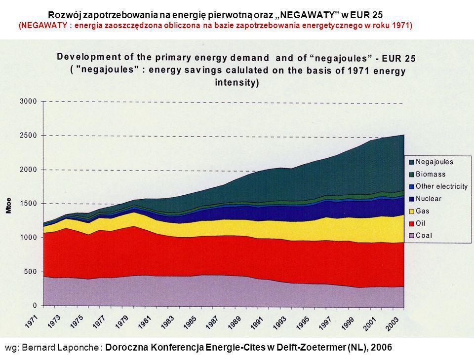 Rozwój zapotrzebowania na energię pierwotną oraz NEGAWATY w EUR 25 (NEGAWATY : energia zaoszczędzona obliczona na bazie zapotrzebowania energetycznego