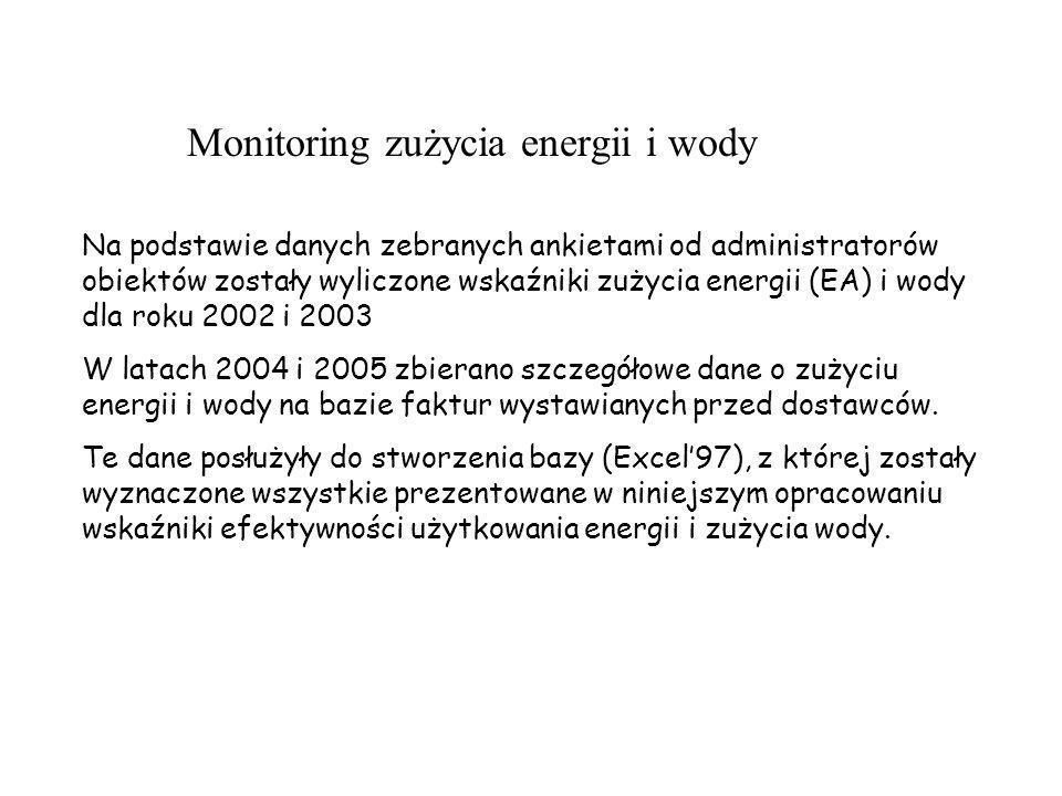 Monitoring zużycia energii i wody Na podstawie danych zebranych ankietami od administratorów obiektów zostały wyliczone wskaźniki zużycia energii (EA)