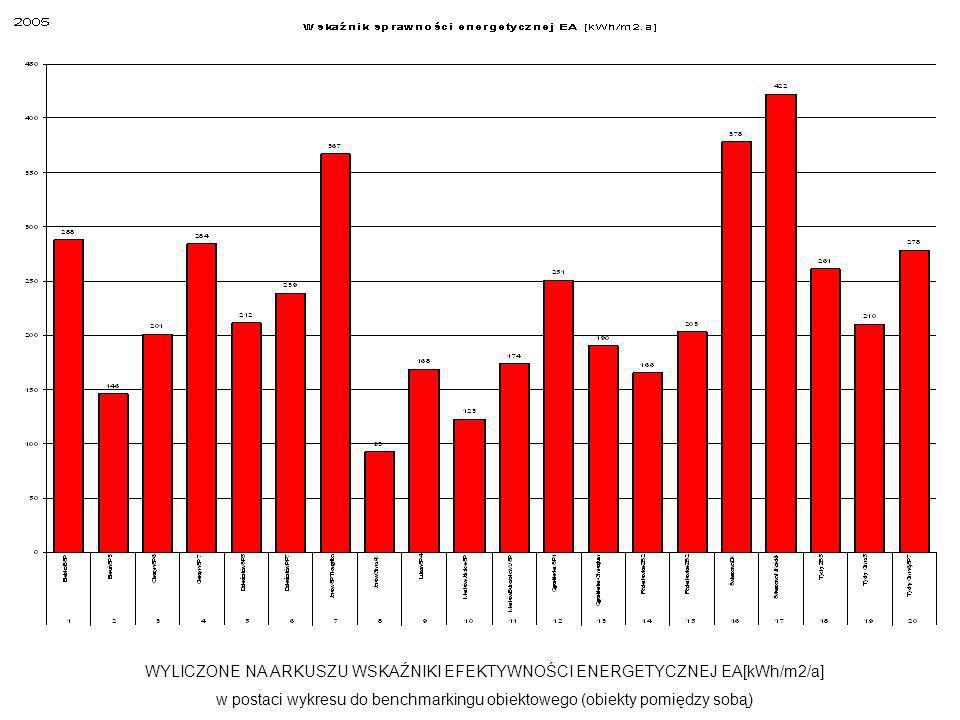 WYLICZONE NA ARKUSZU WSKAŹNIKI EFEKTYWNOŚCI ENERGETYCZNEJ EA[kWh/m2/a] w postaci wykresu do benchmarkingu obiektowego (obiekty pomiędzy sobą)