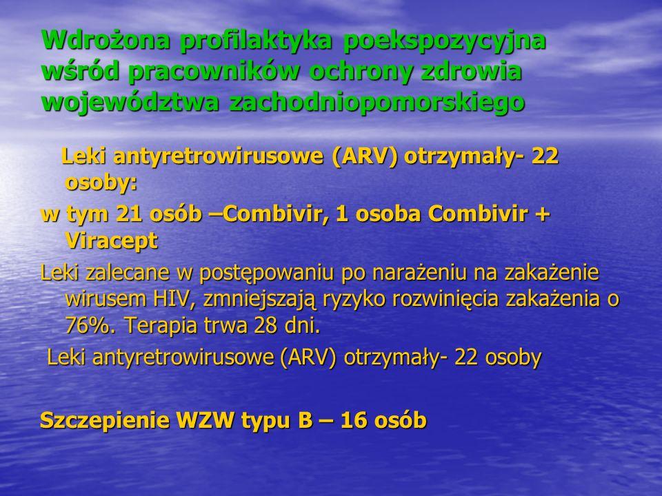 Wdrożona profilaktyka poekspozycyjna wśród pracowników ochrony zdrowia województwa zachodniopomorskiego Leki antyretrowirusowe (ARV) otrzymały- 22 oso