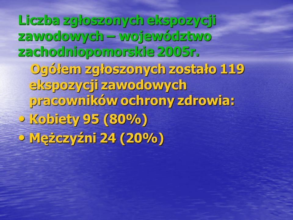 Liczba zgłoszonych ekspozycji zawodowych – województwo zachodniopomorskie 2005r. Ogółem zgłoszonych zostało 119 ekspozycji zawodowych pracowników ochr