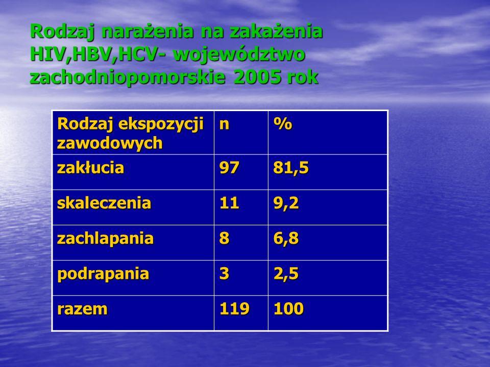 Rodzaj narażenia na zakażenia HIV,HBV,HCV- województwo zachodniopomorskie 2005 rok Rodzaj ekspozycji zawodowych n% zakłucia9781,5 skaleczenia119,2 zac