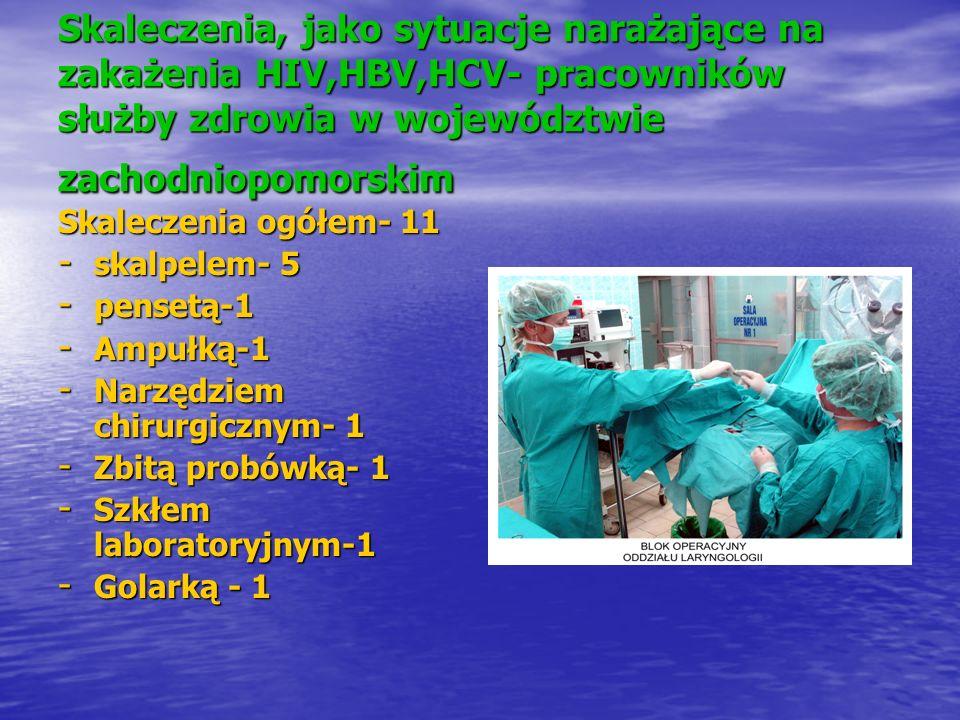 Skaleczenia, jako sytuacje narażające na zakażenia HIV,HBV,HCV- pracowników służby zdrowia w województwie zachodniopomorskim Skaleczenia ogółem- 11 -