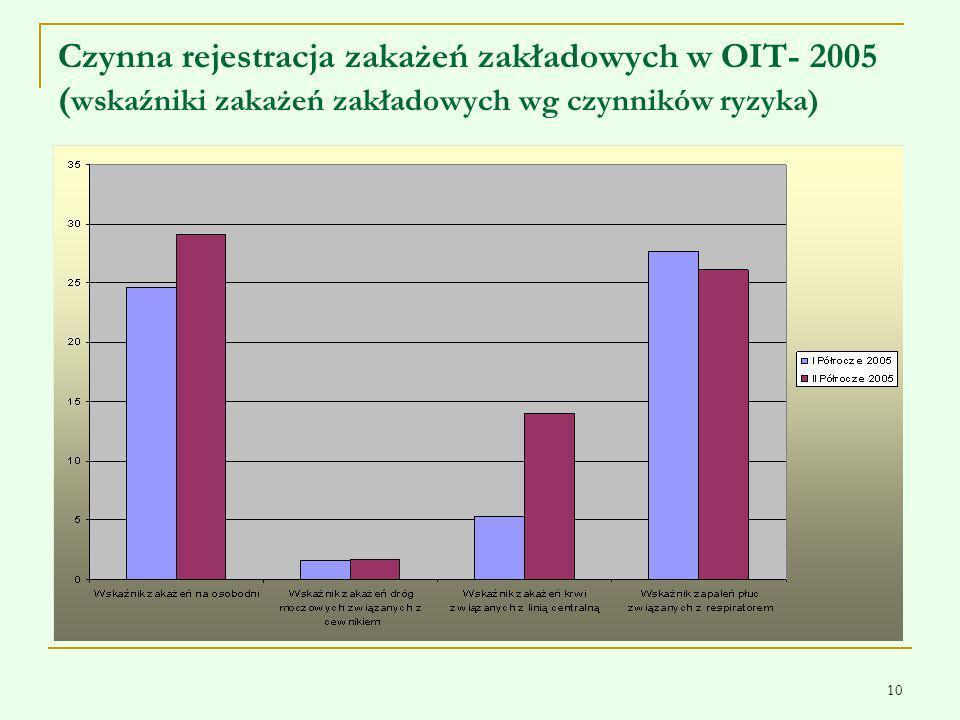 10 Czynna rejestracja zakażeń zakładowych w OIT- 2005 ( wskaźniki zakażeń zakładowych wg czynników ryzyka)
