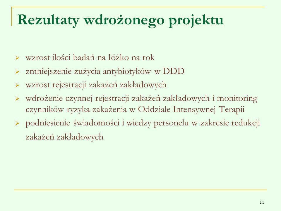 11 Rezultaty wdrożonego projektu wzrost ilości badań na łóżko na rok zmniejszenie zużycia antybiotyków w DDD wzrost rejestracji zakażeń zakładowych wd