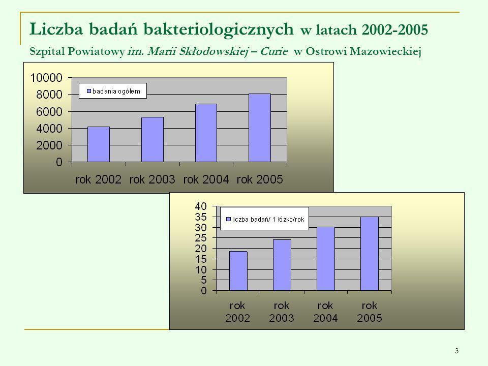 3 Liczba badań bakteriologicznych w latach 2002-2005 Szpital Powiatowy im. Marii Skłodowskiej – Curie w Ostrowi Mazowieckiej