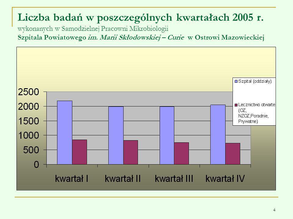4 Liczba badań w poszczególnych kwartałach 2005 r. wykonanych w Samodzielnej Pracowni Mikrobiologii Szpitala Powiatowego im. Marii Skłodowskiej – Curi