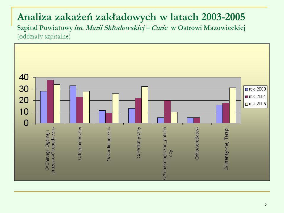 5 Analiza zakażeń zakładowych w latach 2003-2005 Szpital Powiatowy im. Marii Skłodowskiej – Curie w Ostrowi Mazowieckiej (oddziały szpitalne)
